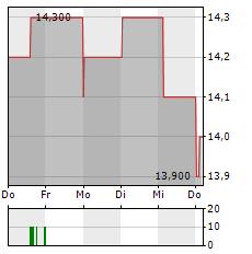 HUGO BOSS AG ADR Aktie 5-Tage-Chart