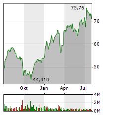 HUGO BOSS Aktie Chart 1 Jahr