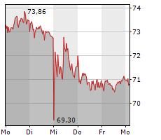 HUGO BOSS AG Chart 1 Jahr