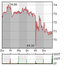 HUGO BOSS Aktie 1-Woche-Intraday-Chart