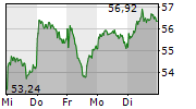 HUGO BOSS AG 1-Woche-Intraday-Chart