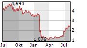 HUMANA AB Chart 1 Jahr