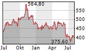 HUMANA INC Chart 1 Jahr