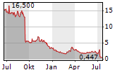 HUMANIGEN INC Chart 1 Jahr