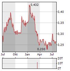HUMM GROUP Aktie Chart 1 Jahr