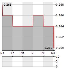 HUMM GROUP Aktie 5-Tage-Chart