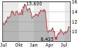 HUNTINGTON BANCSHARES INC Chart 1 Jahr