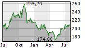 HUNTINGTON INGALLS INDUSTRIES INC Chart 1 Jahr