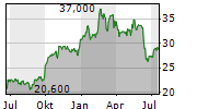 HUNTSMAN CORPORATION Chart 1 Jahr