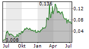 HURRICANE ENERGY PLC Chart 1 Jahr