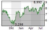 HUSQVARNA AB A Chart 1 Jahr