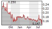 HUTCHISON PORT HOLDINGS TRUST Chart 1 Jahr