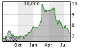 HWA AG Chart 1 Jahr