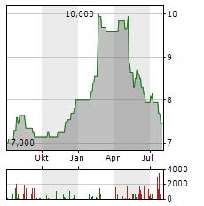 HWA Aktie Chart 1 Jahr
