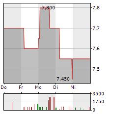 HWA Aktie 5-Tage-Chart