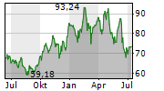 HYATT HOTELS CORPORATION Chart 1 Jahr