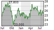 HYDRO ONE LIMITED Chart 1 Jahr