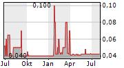 HYDROTEC GESELLSCHAFT FUER WASSERTECHNIK AG Chart 1 Jahr