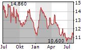 HYLORIS PHARMACEUTICALS SA Chart 1 Jahr