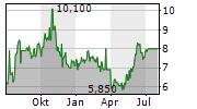 HYPERA SA ADR Chart 1 Jahr