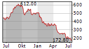 HYPOPORT SE Chart 1 Jahr