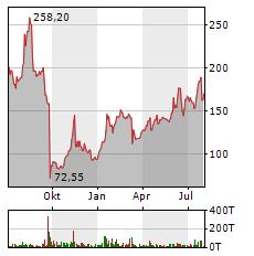 HYPOPORT Aktie Chart 1 Jahr