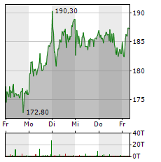 HYPOPORT Aktie 5-Tage-Chart