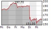 HYPOPORT SE 5-Tage-Chart