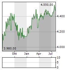 HYPOTHEKARBANK LENZBURG Aktie Chart 1 Jahr