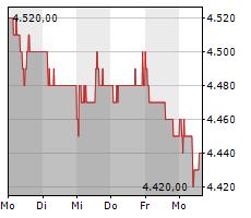 HYPOTHEKARBANK LENZBURG AG Chart 1 Jahr