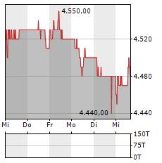 HYPOTHEKARBANK LENZBURG Aktie 5-Tage-Chart