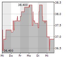 HYUNDAI MOTOR CO LTD GDR Chart 1 Jahr