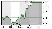 HYVE GROUP PLC Chart 1 Jahr