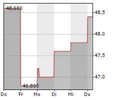 IA FINANCIAL CORPORATION INC Chart 1 Jahr