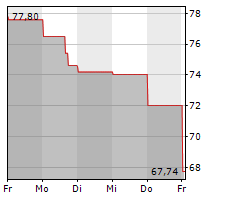 IAC/INTERACTIVECORP Chart 1 Jahr
