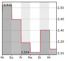 IAMGOLD CORPORATION Chart 1 Jahr