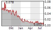 IANTHUS CAPITAL HOLDINGS INC Chart 1 Jahr