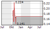 IANTHUS CAPITAL HOLDINGS INC Chart 1 Jahr