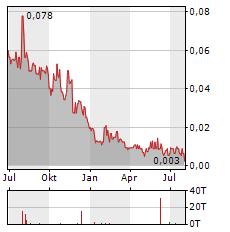 IANTHUS CAPITAL Aktie Chart 1 Jahr