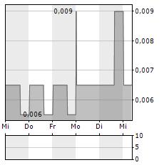 IANTHUS CAPITAL Aktie 1-Woche-Intraday-Chart