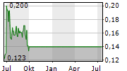 IBC ADVANCED ALLOYS CORP Chart 1 Jahr
