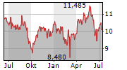 IBERDROLA SA Chart 1 Jahr
