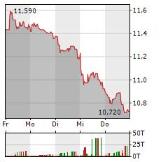 IBERDROLA Aktie 1-Woche-Intraday-Chart