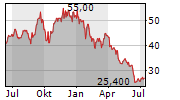 IBIDEN CO LTD Chart 1 Jahr