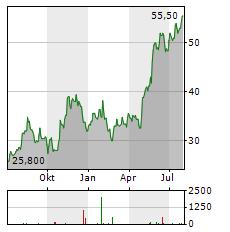 IBIDEN Aktie Chart 1 Jahr