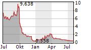 IBIO INC Chart 1 Jahr