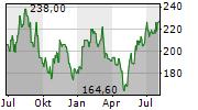 ICON PLC Chart 1 Jahr