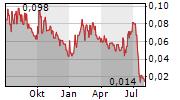 ICONIC MINERALS LTD Chart 1 Jahr