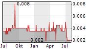 ICP LTD Chart 1 Jahr