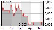 ICTSI JASA PRIMA TBK Chart 1 Jahr